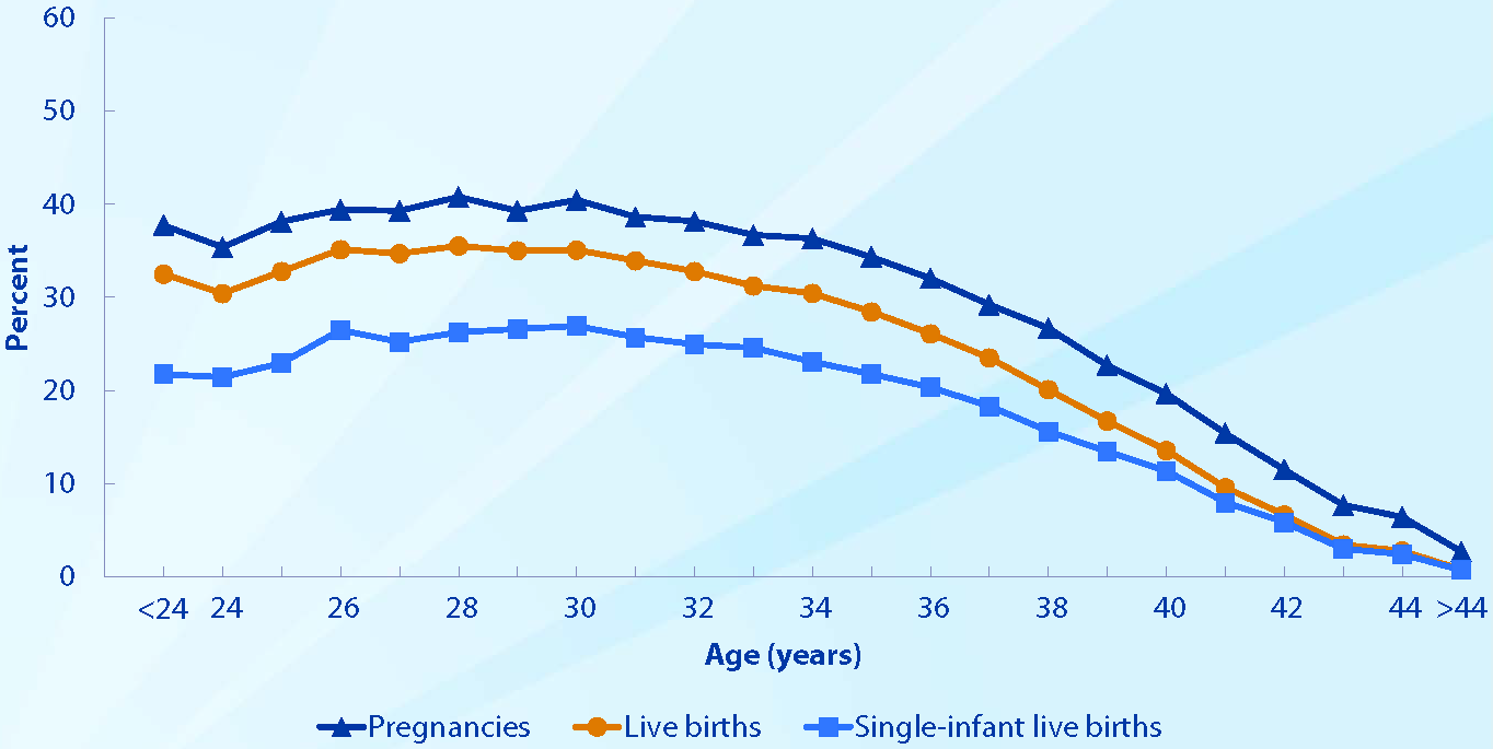 Educational Diagrams   IVF Fertility Center Beverly Hills